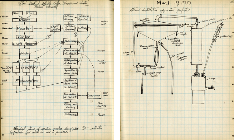 Hand-drawn sketches on graph paper of flow chart of instant coffee process and of steam distillation apparatur
