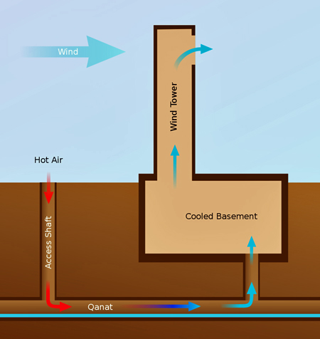 Diagram of a qanat, or water tunnel, used with a wind tower for cooling