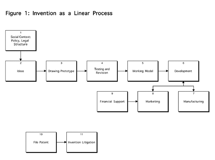 Invention as a Linear Process