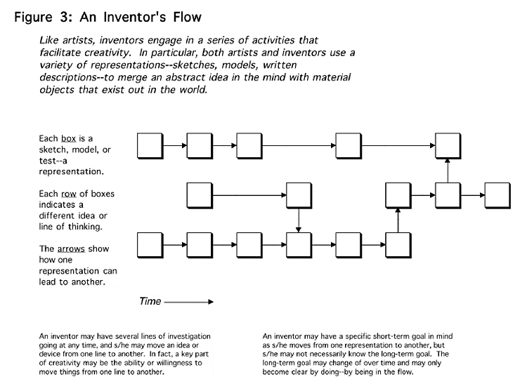An Inventor's Flow